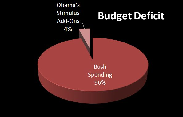 Budget Pie Bush vs Obama