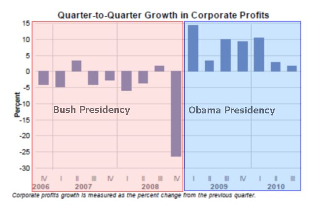 Corporate Profits Charts - Department of Commerce
