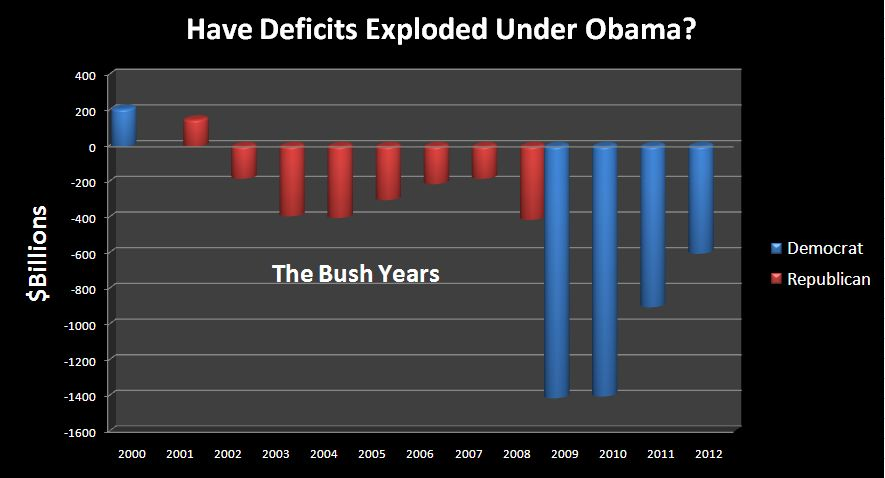 Deficit from Republican View