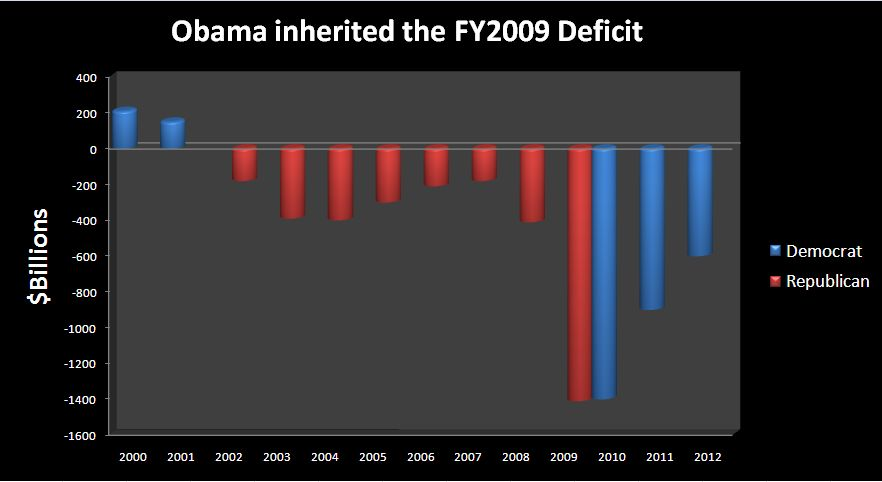 The True Deficit View