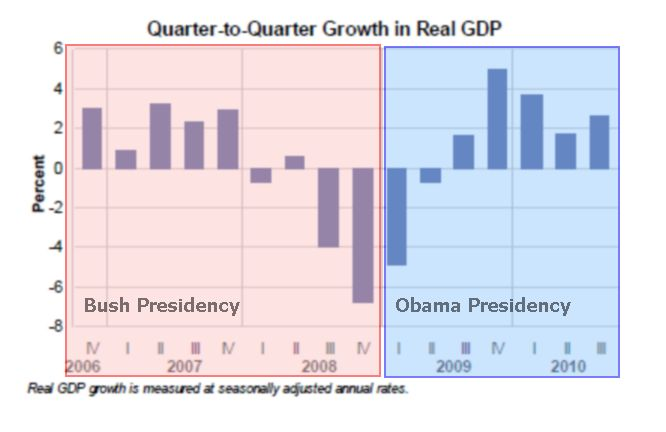 GDP Growth Chart - Department of Commerce