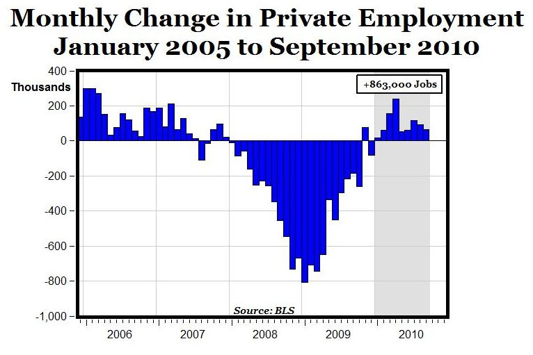 Private Employment Growth