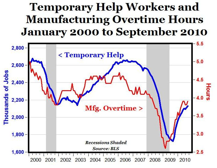 Temporary Employment Growth