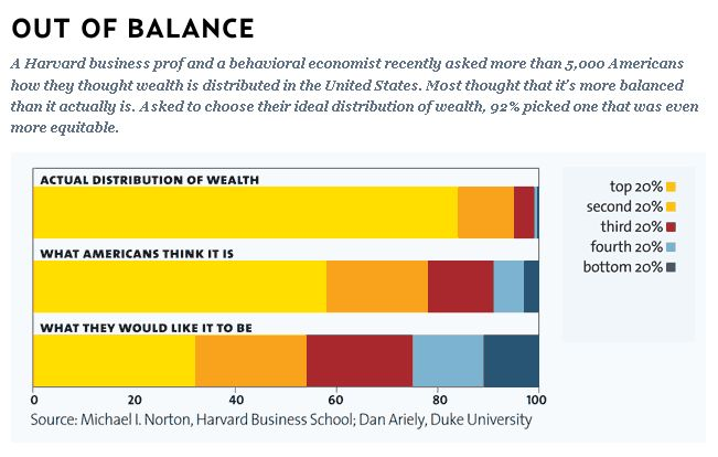 Balance of Wealth