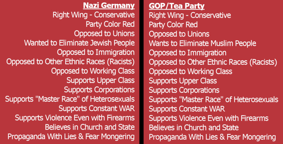 Religious Right and Nazi Ideology Comparisons