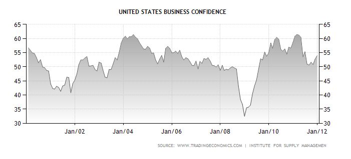 US Business Confidence