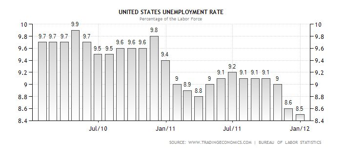 Unemployment Rate Chart