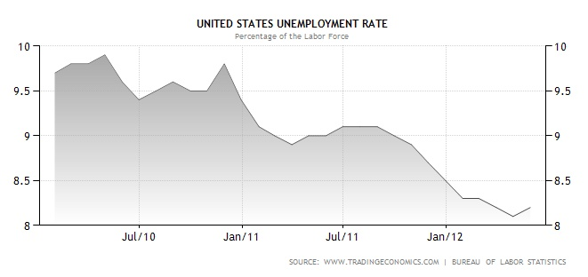 US Unemployment Rates Graph