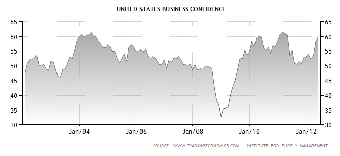 US Business Confidence Graph
