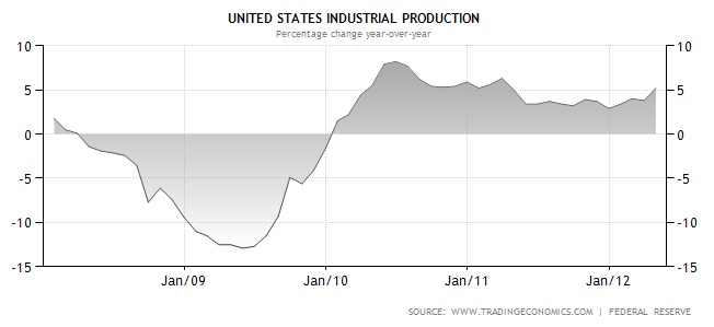 US Industrial Production Graph