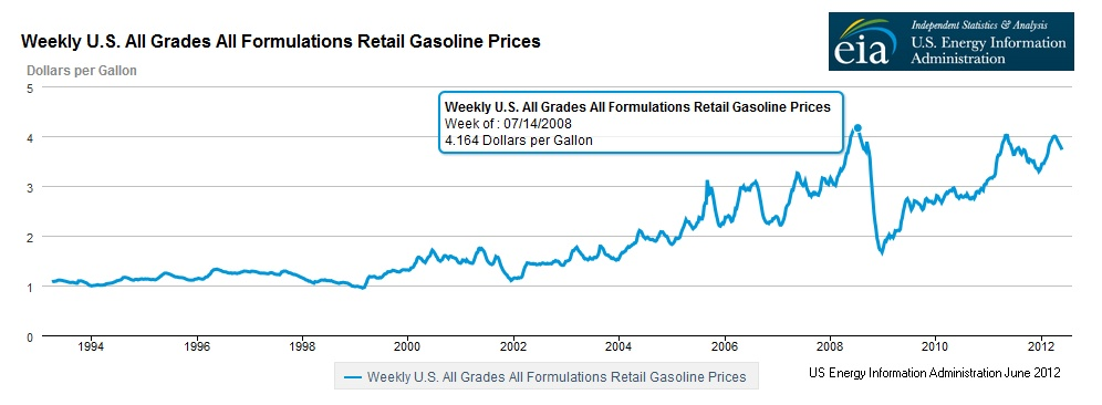 EIA Weekly Gas Price Graph