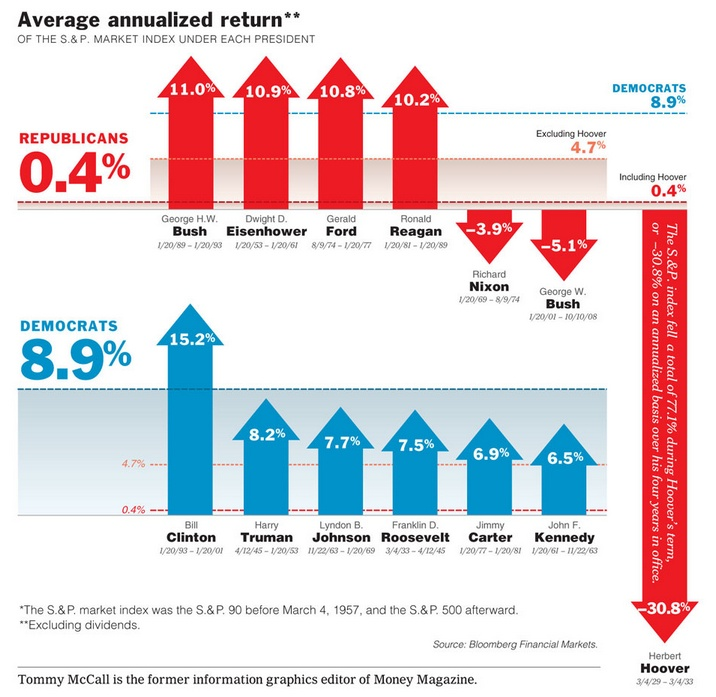 S&P Investment Chart by Political Party