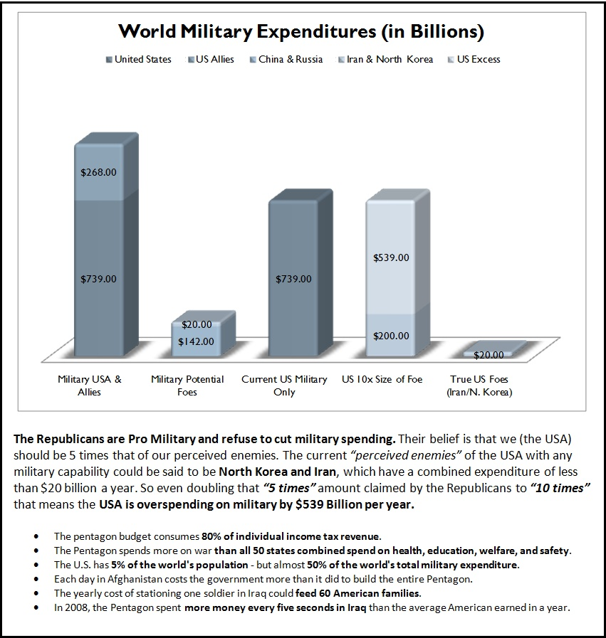 Out of Control US Military Expenditures