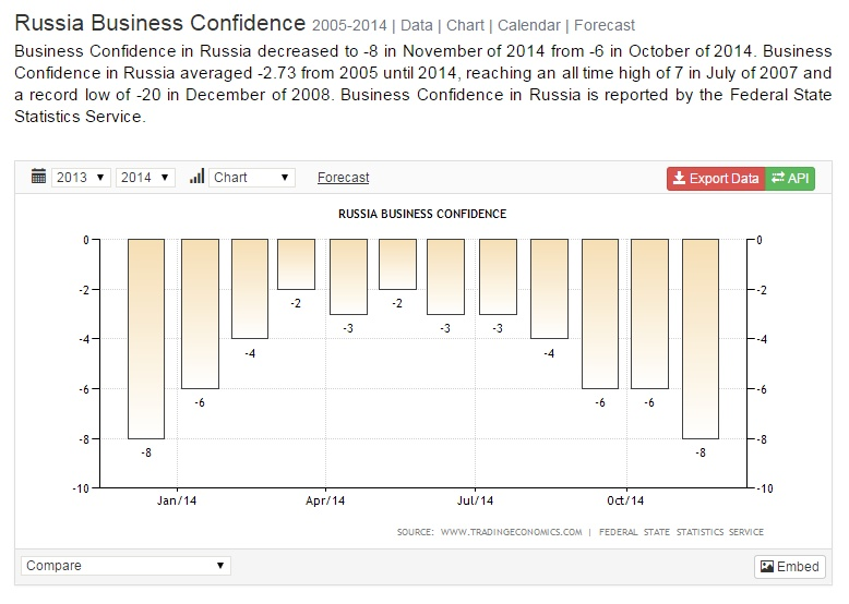 Russian Business Confidence